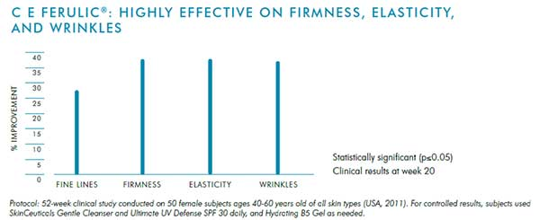 CE-FERULIC-TABLE-OF-EFFECTIVENESS