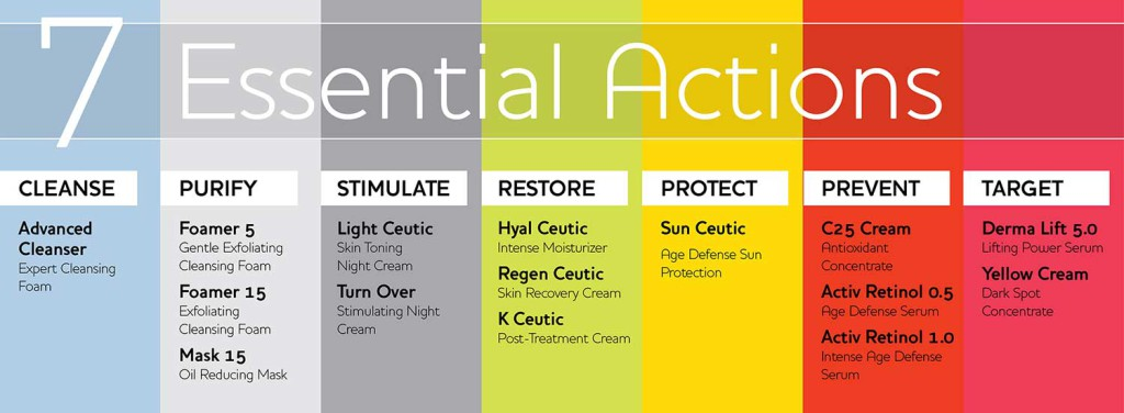 dermaceutic 7-Essential-Actions