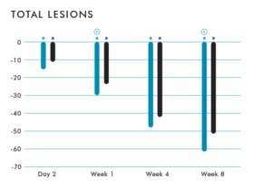 BLEMISH & AGE TOTAL LESIONS